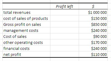 Waterfall chart table data