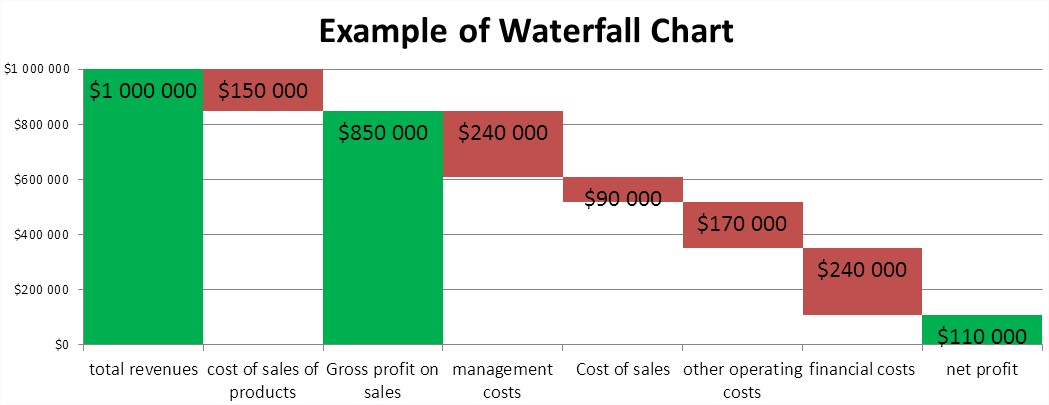 Best Excel Tutorial Waterfall Chart