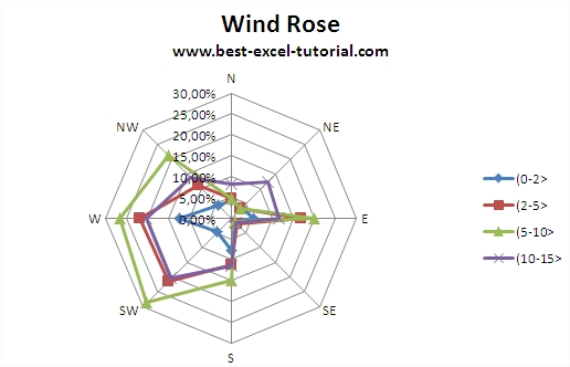Wind Rose example chart Excel