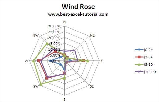 Wind rose diagram maker easy to read wiring diagrams best excel tutorial wind rose rh best excel tutorial com wind rose diagram software free wind rose diagram generator ccuart Images