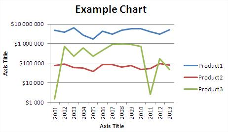 Best excel tutorial how to zoom in graph zooming graph logarithmic axis ok ccuart Image collections